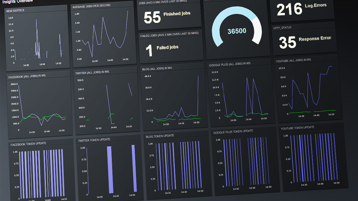 metrics dashboard used for our 76insights app