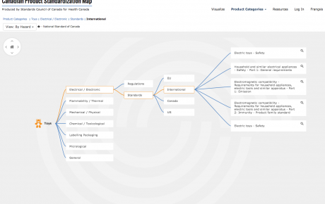 Web-based interactive mind map