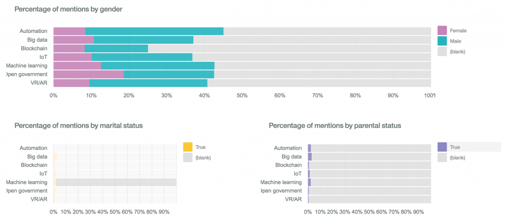 Watson Analytics - Demographics