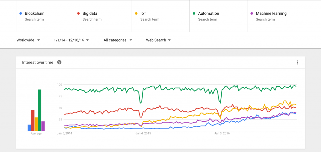 Google Trends - Interest over time