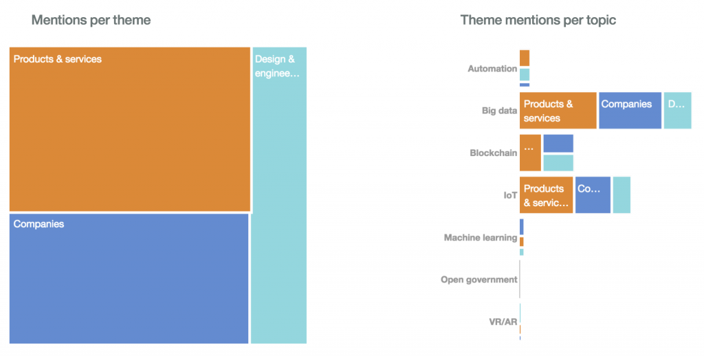 Watson Analytics - Mentions per theme